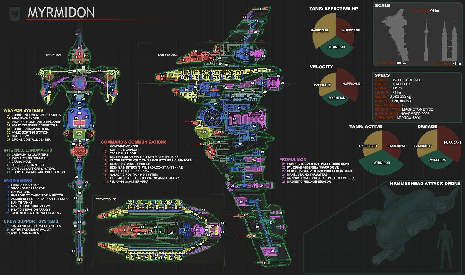 Hurricane Diagram Cutaway Shows All Sections Of The Ship